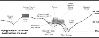 00_CROSS SECTION MT OF OLIVES_03