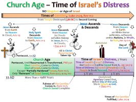 10_CHURCH AGE_TIME OF ISRAEL'S DISTRESS