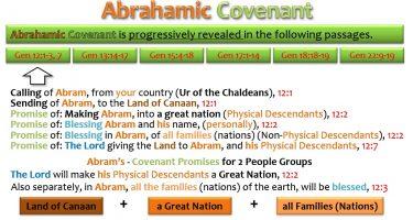 ABRAHAMIC COVENANT - GEN 12_1-3
