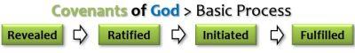 COVENANTS OF GOD_BASIC PROCESS
