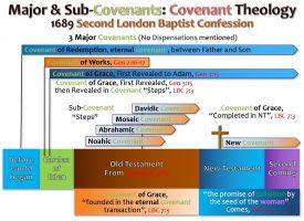 COVENANTS_2ND LONDON BAPTIST CONFESSION