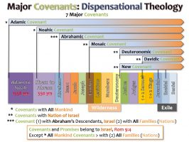 COVENANTS_DISPENSATIONAL THEOLOGY_01