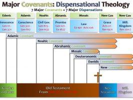 COVENANTS_DISPENSATIONAL THEOLOGY_02