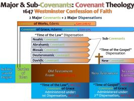 COVENANTS_WESTMINSTER CONFESSION