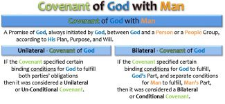 Covenant of God with Man