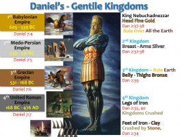 DANIEL S GENTILE KINGDOMS