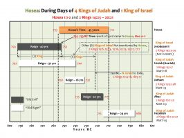 HOSEA_DURING 4 KINGS & 1 KING_HD