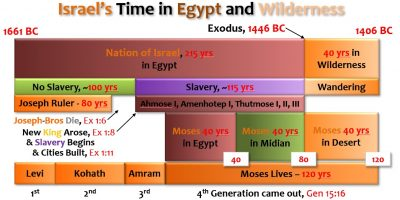 ISRAEL'S TIME IN EGYPT AND WILDERNESS