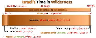 ISRAEL'S TIME IN THE WILDERNESS