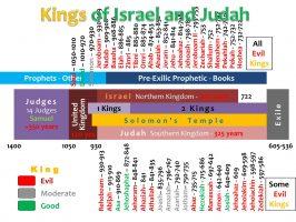 KINGS OF ISRAEL AND JUDAH_HD