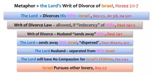 METAPHOR_LORDS WRIT OF DIVORCE OF ISRAEL_HOS 2_1-7_HD