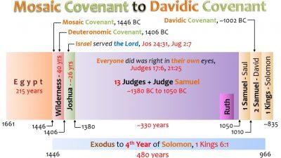 MOSAIC COVENANT TO DAVIDIC COVENANT