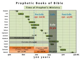 Prophetic Books of Bible_01_HD